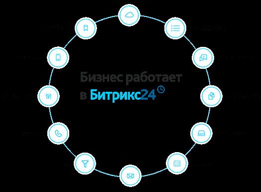 Этапы внедрения CRM-системы Битрикс24