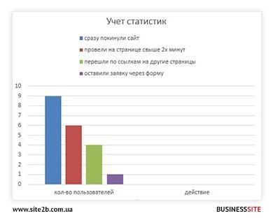 статистика пользователей сайта