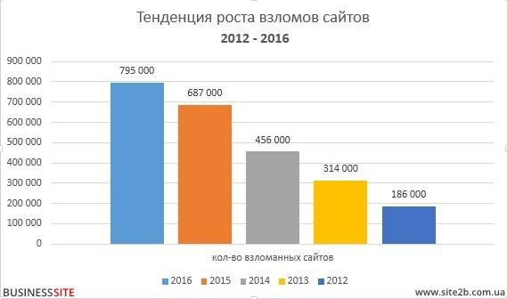 Статистика взломов сайтов