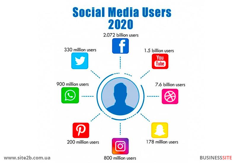 количество пользователей социальных сетей 2020