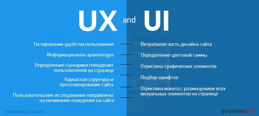 что входит в UX и UI дизайн