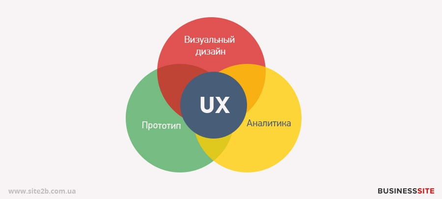 Задачи UX и UI дизайна