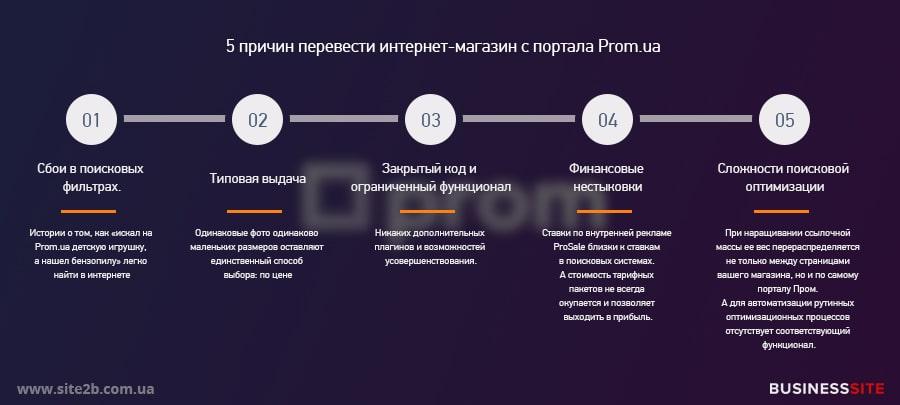 Почему надо перехоить с Прома на другую платформу