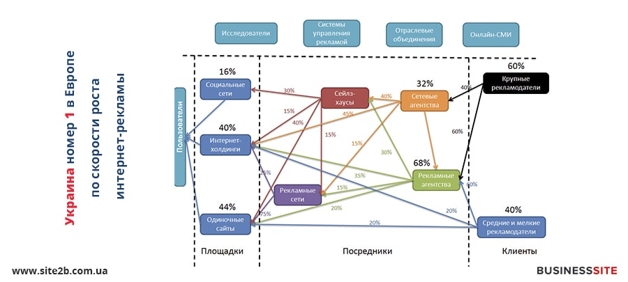 интернет реклама в Украине