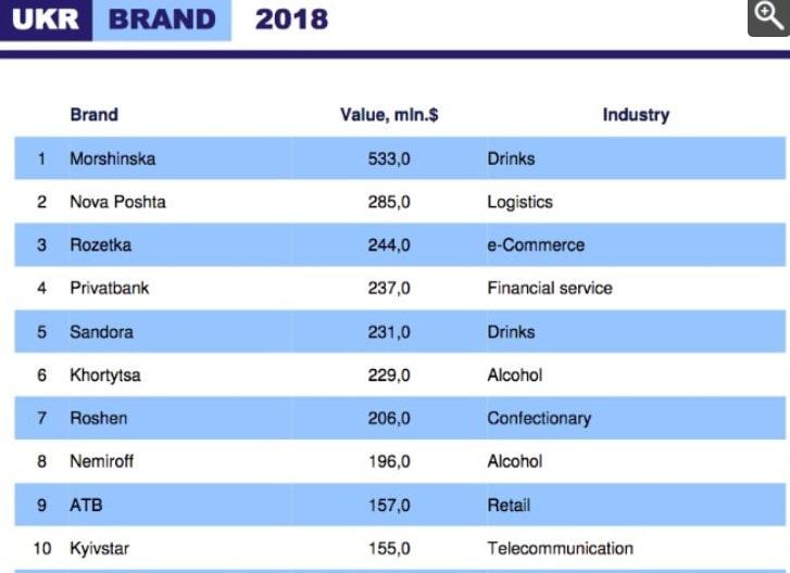 ТОП 10 украинских брендов