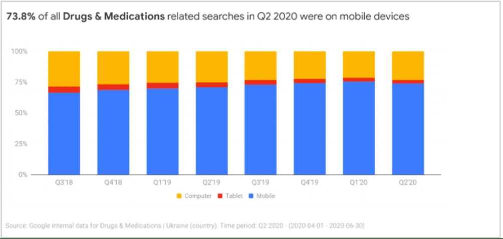 показатели моблиьного трафика в фармацефтике за 2020 год