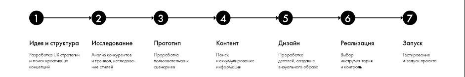 этапы создания сайта для строительной компании