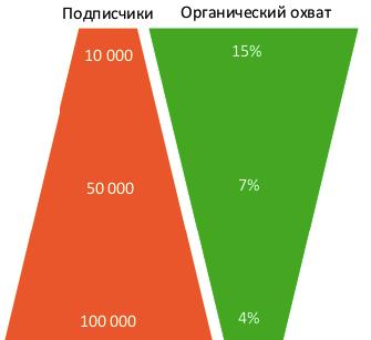 отношение подисчиков и органических охватов