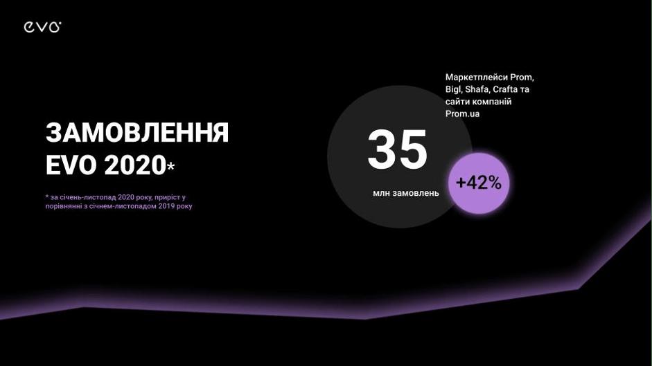 статистика продаж в интернет-магазинах 2020-2021