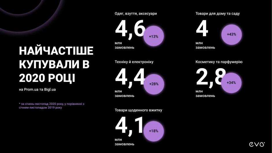 самые популярные покупки в интернет магазинах Украины