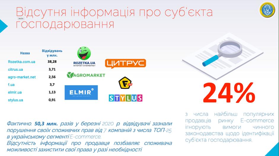 проблемы рвнка интернет-торговли в Украине